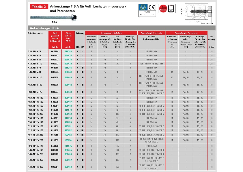 http://www.fischer.fr/PortalData/1/Resources/microsites/fis-v/documents/2013-02-07-FIS-V-Tabelle02.pdf