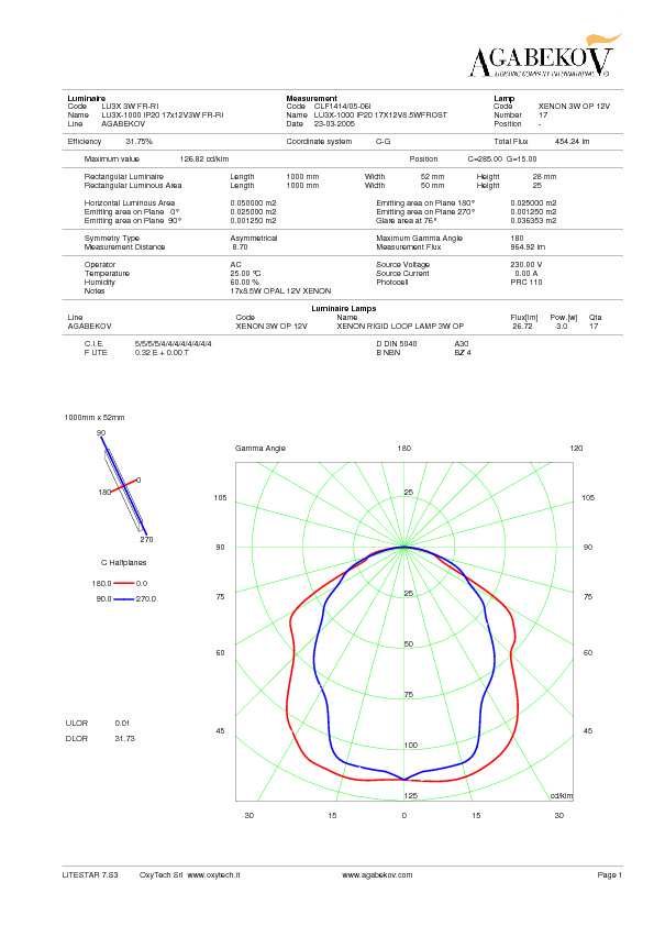 http://www.agabekov-lighting.com/upload/products/photopdfs/LU3X_IP20_Photometric.pdf